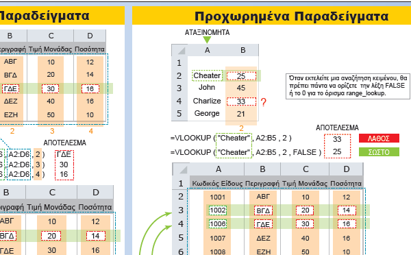 Excel Vlookup Examples and Function Reference Greek Detail