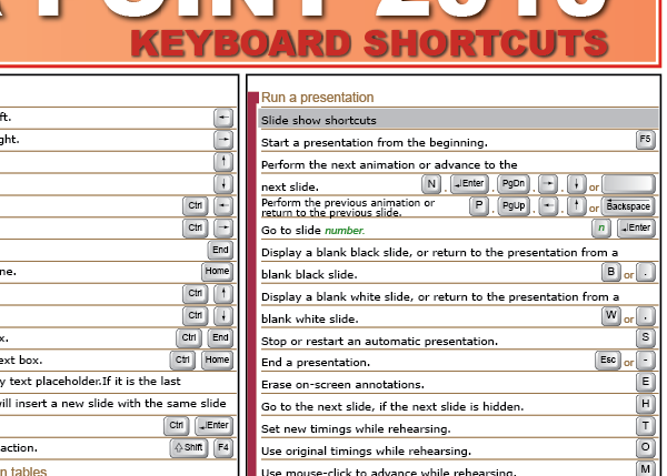 Power Point 2010 Keyboard Shortcuts Detail